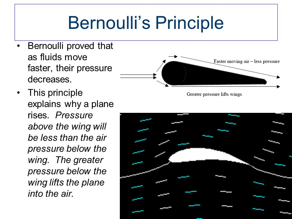 Basics of Bernoulli's Principle